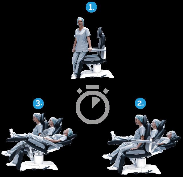 Positionierung der Behandlungsstühle in Sekundenschnelle