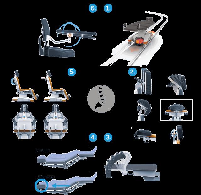 Übersicht der präventiven Technologien der UFSK-OSYS Behandlungsstühle