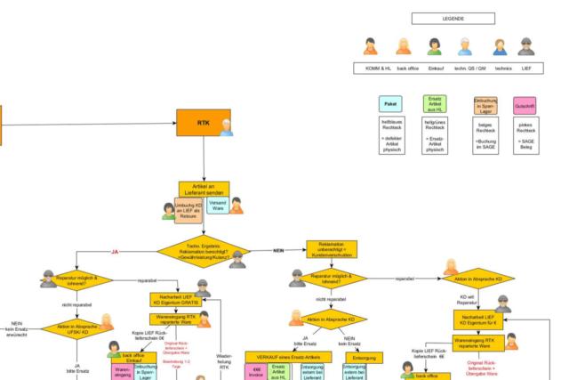UFSK-OSYS Prozess-Flowchart